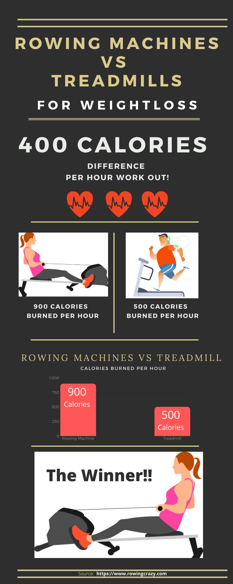 is a rower better than a treadmill